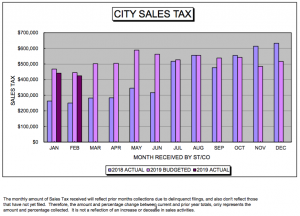 Moffat County Economic Trends —  City sales tax slightly below budget forecasts